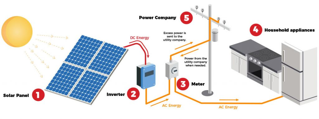 solar-power-how-it-works-exlpained-diagram-1024×382